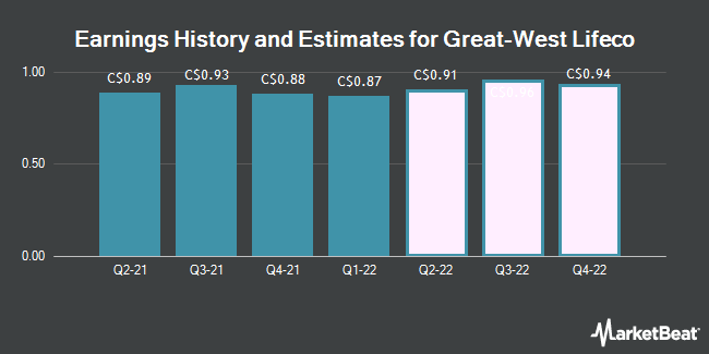 Earnings History and Estimates for Great-West Lifeco (TSE:GWO)
