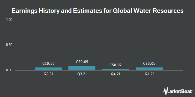 Earnings by Quarter for Global Water Resources (TSE:GWR)