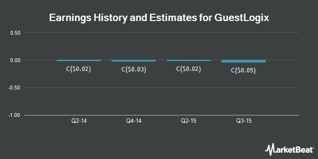 Earnings by Quarter for Guestlogix (TSE:GXI)