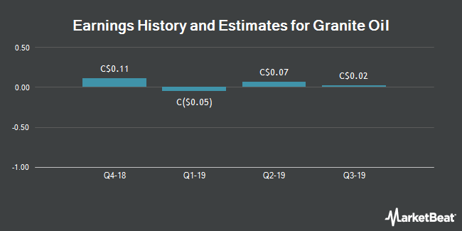 Earnings by Quarter for Granite Oil Corp (TSE:GXO)