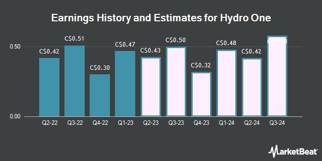 Earnings by Quarter for Hydro One Ltd (TSE:H)