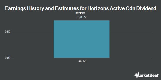 Earnings by Quarter for Horizons Active Cdn Dividend Etf Ac (TSE:HAL)