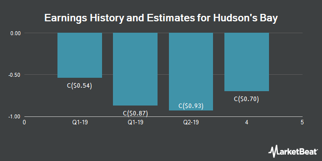 National Bank Financial Weighs In On Hudsons Bay Cos Fy2019