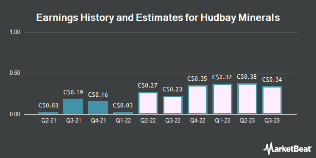 Earnings by Quarter for Hudbay Minerals (TSE:HBM)