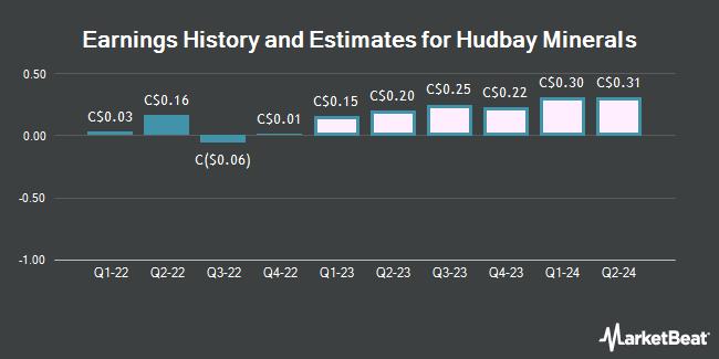 Earnings History and Estimates for Hudbay Minerals (TSE:HBM)