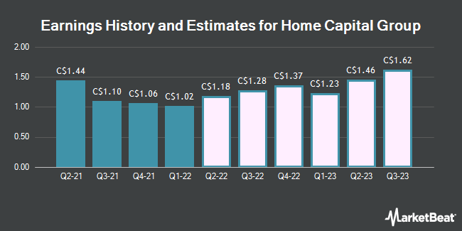 Earnings History and Estimates for Home Capital Group (TSE:HCG)