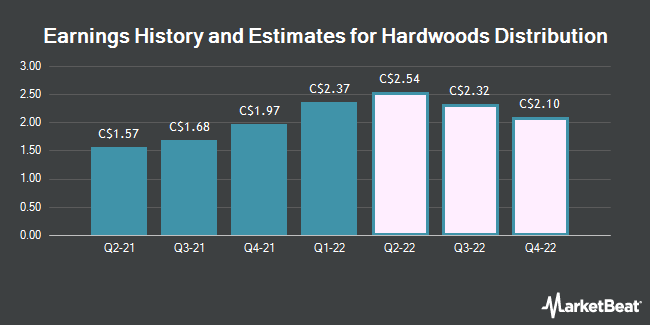 Earnings History and Estimates for Hardwoods Distribution (TSE:HDI)