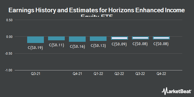 Earnings History and Estimates for Horizons Enhcd Inc Eqy Cl E Unt Etf (TSE:HEX)
