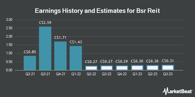 Earnings History and Estimates for Bsr Reit (TSE:HOM)