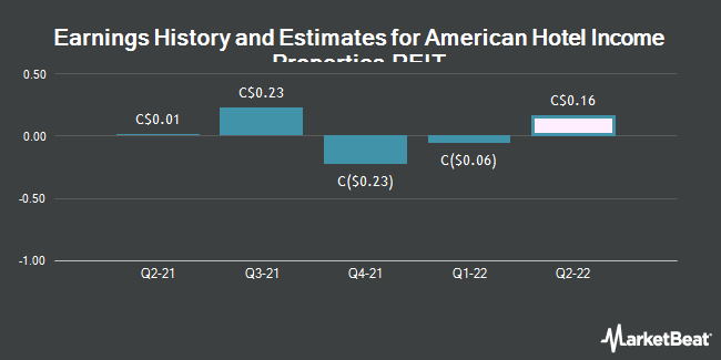 Earnings History and Estimates for American Hotel Income Properties REIT (TSE:HOT)