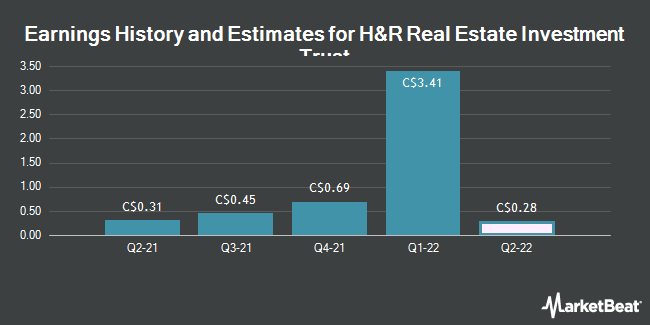 Earnings History and Estimates for H&R Real Estate Investment Trust (TSE:HR)