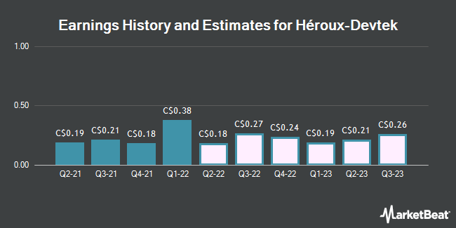 Earnings History and Estimates for Heroux Devtek (TSE:HRX)