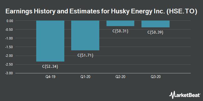 Earnings by Quarter for Husky Energy (TSE:HSE)