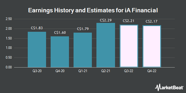 Earnings History and Estimates for Industrial Alliance Insur. & Fin. Ser. (TSE:IAG)