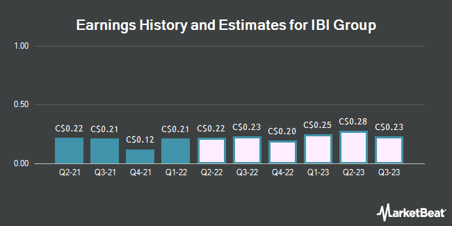 Earnings History and Estimates for IBI Group (TSE:IBG)