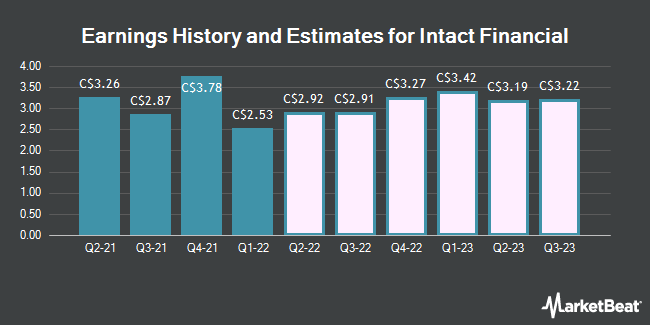 Earnings by Quarter for Intact Financial (TSE:IFC)