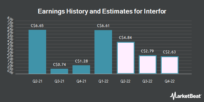 Earnings by Quarter for Interfor Corp (TSE:IFP)
