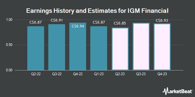 Earnings by Quarter for IGM Financial (TSE:IGM)
