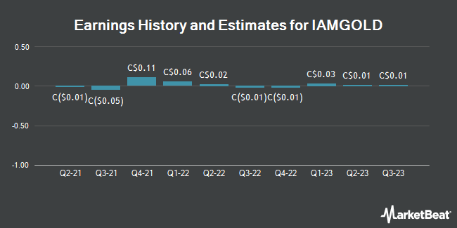 Earnings by Quarter for IAMGOLD Corp (TSE:IMG)
