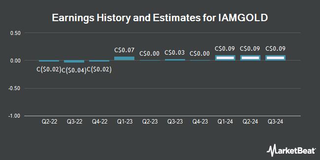 Earnings History and Estimates for IAMGOLD (TSE:IMG)