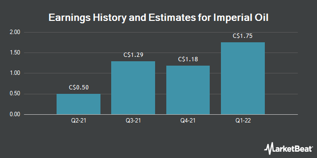 Earnings by Quarter for Imperial Oil Limited (TSE:IMO)
