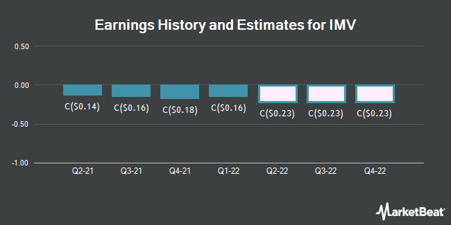 Earnings History and Estimates for IMV (TSE:IMV)
