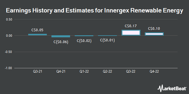 Earnings History and Estimates for Innergex Renewable Energy (TSE:INE)