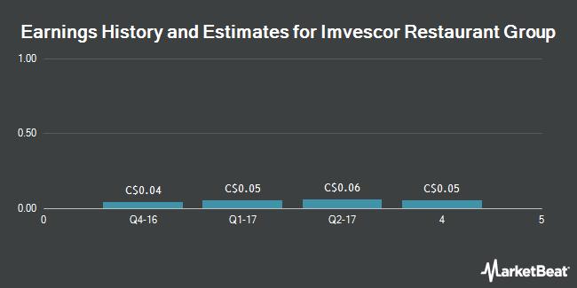 Earnings by Quarter for Imvescor Restaurant Group (TSE:IRG)