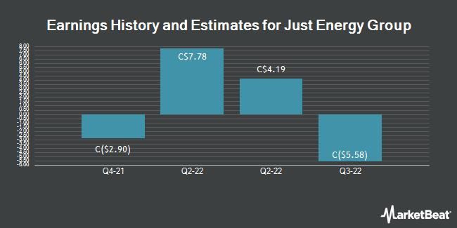 Earnings by Quarter for Just Energy Group (TSE:JE)