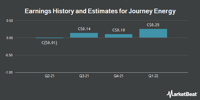 Earnings by Quarter for Journey Energy (TSE:JOY)