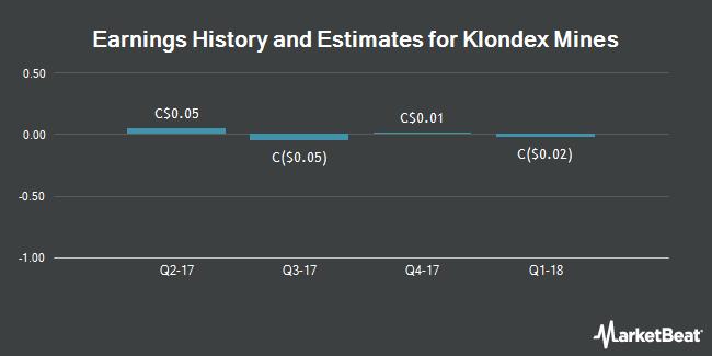 Earnings by Quarter for Klondex Mines Ltd (TSE:KDX)