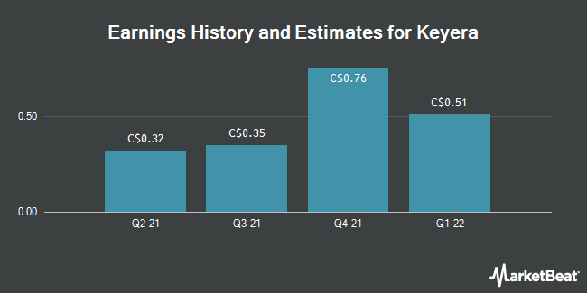 Earnings by Quarter for Keyera Corp (TSE:KEY)