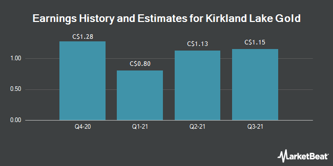 Earnings History and Estimates for Kirkland Lake Gold (TSE:KL)