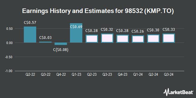 Earnings History and Estimates for Killam Apartment REIT (TSE:KMP)