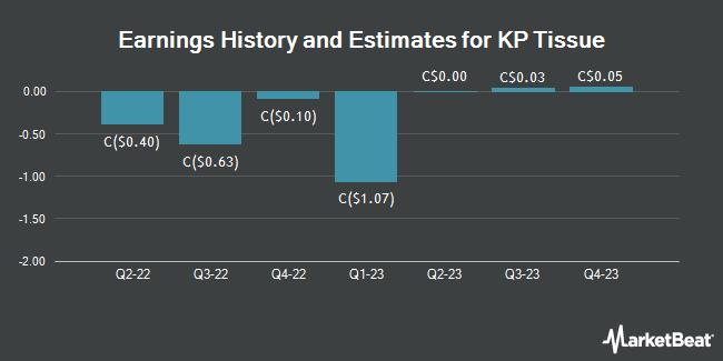 Earnings by Quarter for KP Tissue (TSE:KPT)