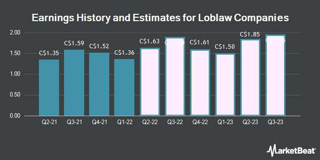 Earnings by Quarter for Loblaw Companies Limited (TSE:L)