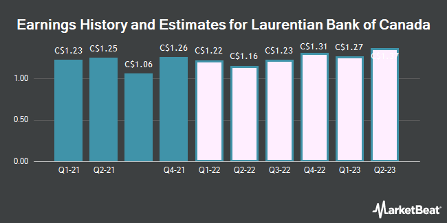 Earnings History and Estimates for Laurentian Bank of Canada (TSE:LB)