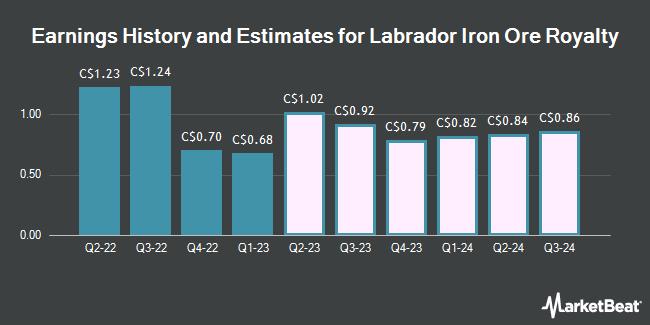 Earnings History and Estimates for Labrador Iron Ore Royalty (TSE:LIF)