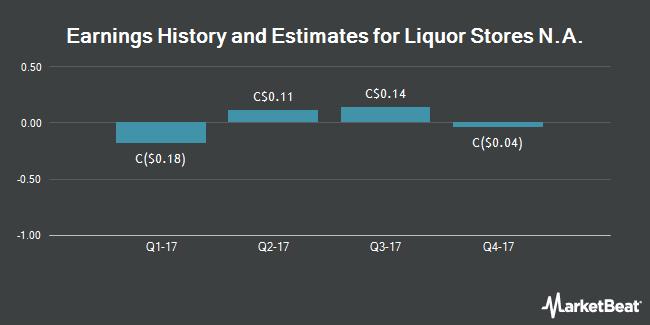 Earnings by Quarter for Liquor Stores N.A. Ltd (TSE:LIQ)