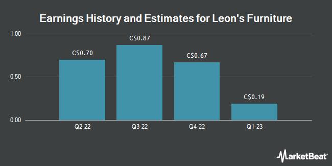 Earnings by Quarter for Leon`s Furniture (TSE:LNF)