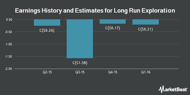 Earnings by Quarter for Long Run Exploration Ltd (TSE:LRE)