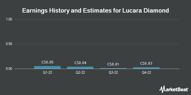 Earnings by Quarter for Lucara Diamond Corp (TSE:LUC)