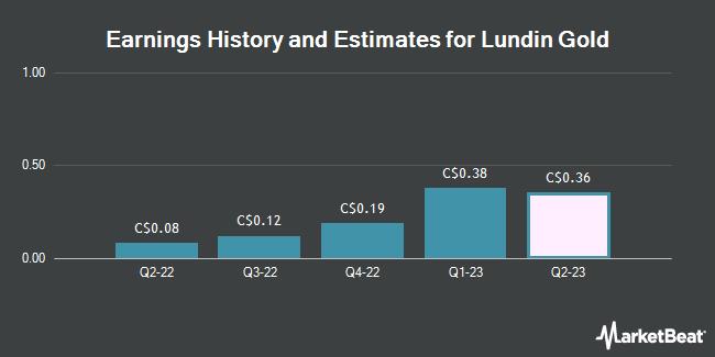 Earnings by Quarter for Lundin Gold (TSE:LUG)