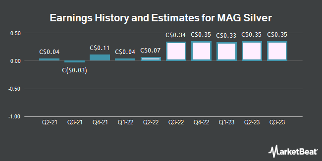 Earnings History and Estimates for MAG Silver (TSE:MAG)