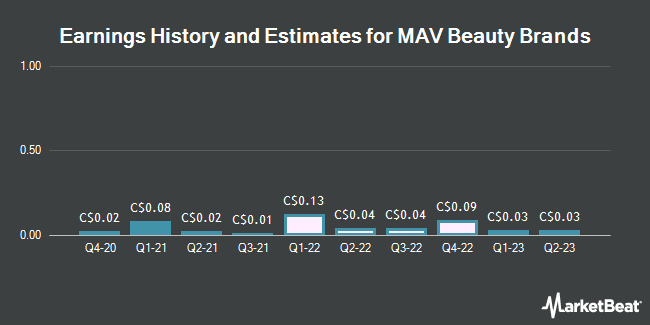 Earnings History and Estimates for MAV Beauty Brands (TSE:MAV)