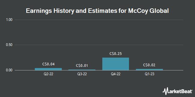Earnings by Quarter for McCoy Global (TSE:MCB)
