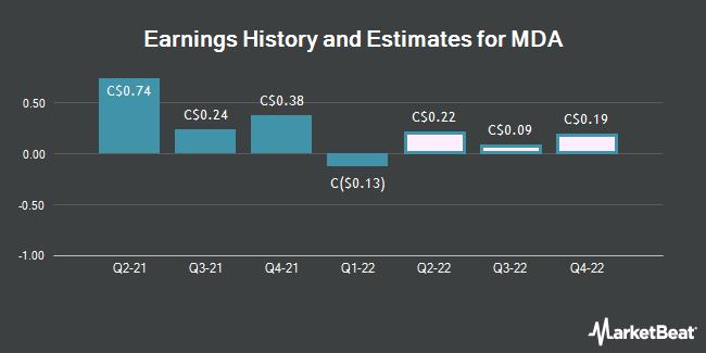 Earnings by Quarter for Macdonald Dettwiler & Associates Ltd (TSE:MDA)