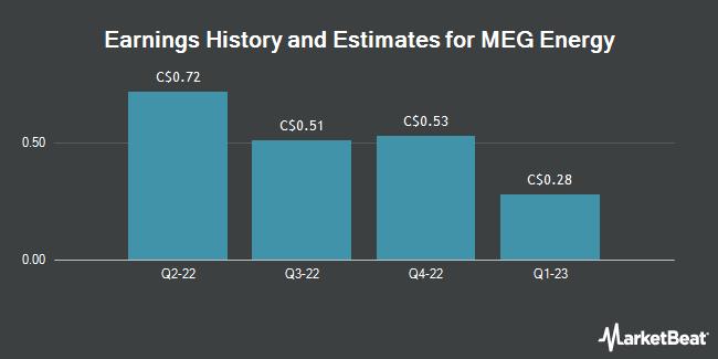 Earnings by Quarter for MEG Energy Corp (TSE:MEG)