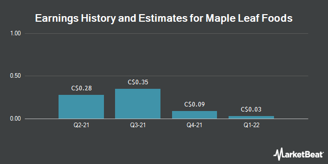Earnings by Quarter for Maple Leaf Foods (TSE:MFI)