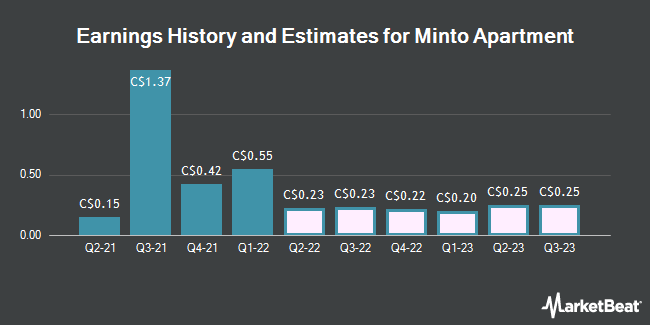 Research Analysts Offer Predictions for Minto Apartment's Q3